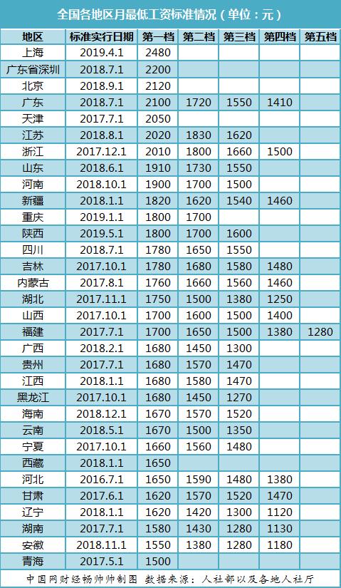 最低工资标准上调窗口开启 上海连续四年位居月最低工资榜首