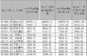 消息:社保与QFII连续三年同持16只个股  一季度持有南京银行超13亿股