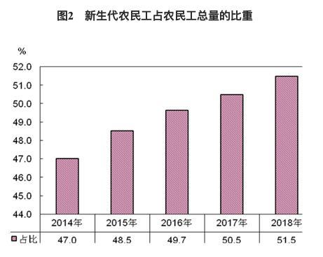 去年全���r民工�量�_到2.88�|人,50�q以上占比再提升