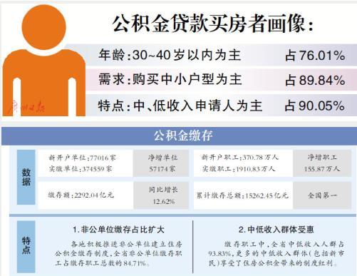 """广东累计缴存公积金超1.5万亿  超八成提取金额用于""""住房消费"""""""