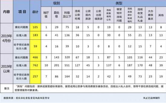 今年4月重庆市查处违反中央八项规定精神问题105起处理183人