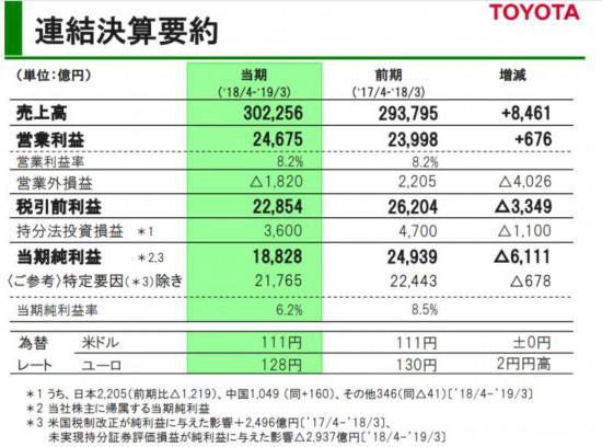 纯利润下跌24.5% 丰田2018财年业绩公布