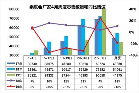 乘联会:4月汽车零售同比下降18%批发下降22%