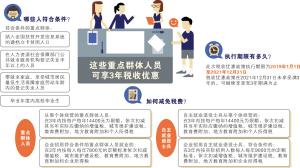 云南重点群体创业就业税费顶格减免3年