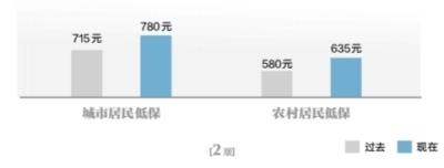 武汉社会救助保障标准再提高 城市居民每人每月提至780元