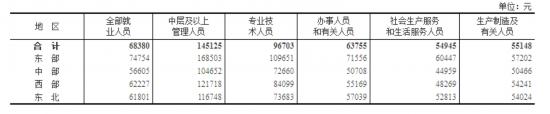 2018年工资单出炉:年均68380元IT业14万居榜首