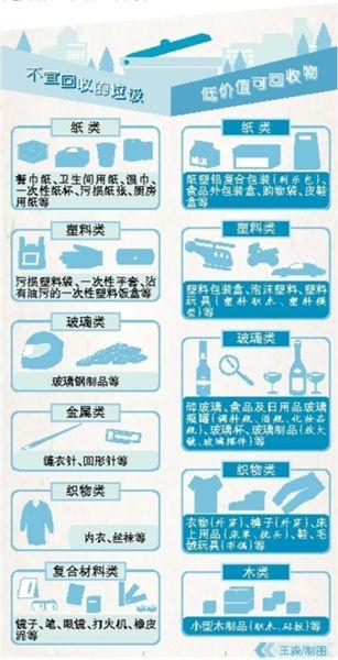 """上海公布可回收物""""清单"""""""