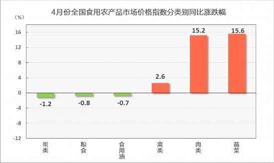 商务部:4月全国食用农产品市场价格指数环比上涨0.8%,同比上涨8%