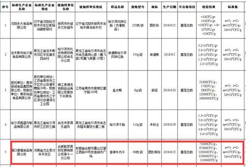 周口康福食品公司所产香辣牛肉干不合格再次被通报罚款一万