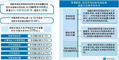 为何环境技术专利6成遭弃?