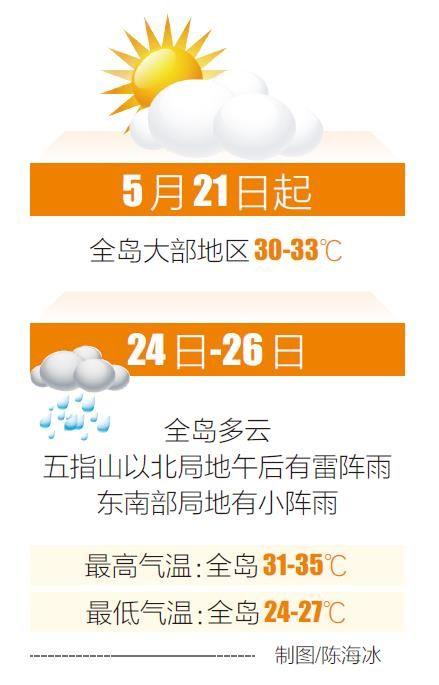 本周前期全岛多阵雨或雷阵雨 高温天气今起缓解