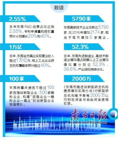 东莞全力建设国家创新型
