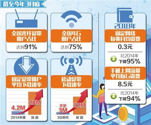 携号转网11月30日前实现 资费将降低不少于15%