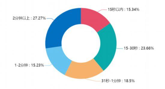 首份报告勾画新兴市场网民众生相大量闲暇时间谁来填补?