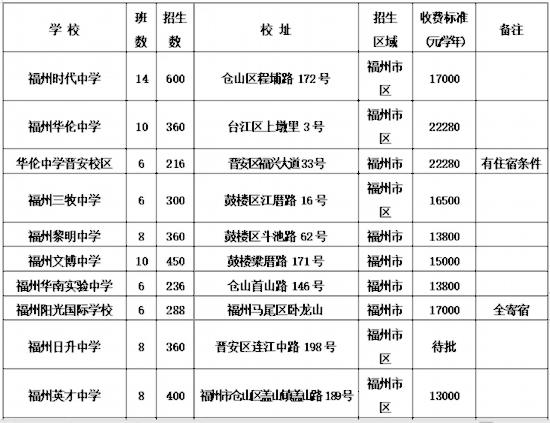 2019福州市区专家招生计划发布对口初中名单近期公布小学v专家清华同方初中版系统图片