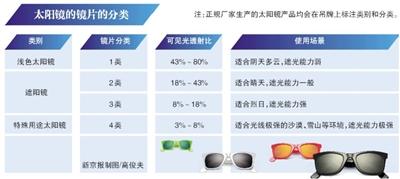 北京市消费者协会:17款太阳镜检测不合格