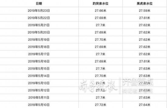 济南趵突泉水位跌至今年新低!距离红色预警线27.60米剩6厘米