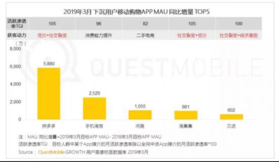 QuestMobile发布下沉市场报告:拼多多净增5880万月活,高于行业增量总和480.png