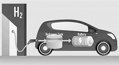 缓解燃料电池车里程焦虑 长三角要建氢走廊