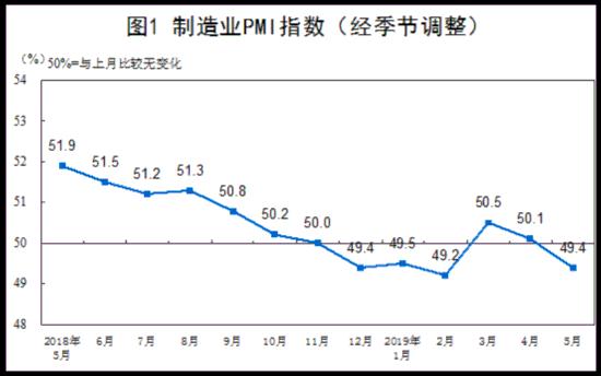 统计局:5月份制造业PMI为49.4% 非制造业运行稳定