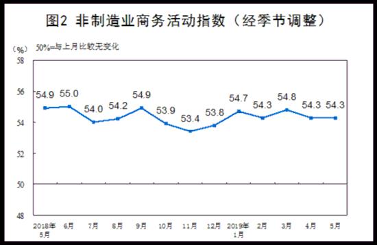 统计局:5月份制造业PMI为49.4% 非制