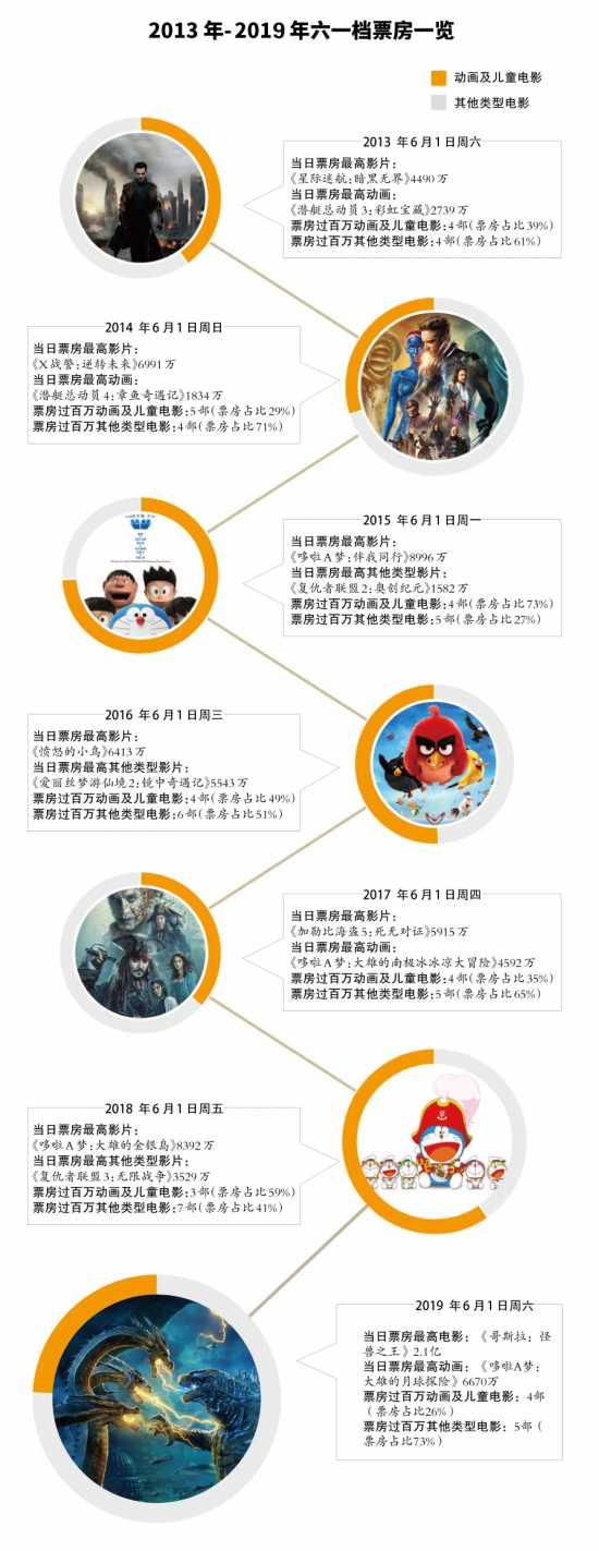 哆啦A梦败给哥斯拉!近年数据显示六一档早非动画片天下