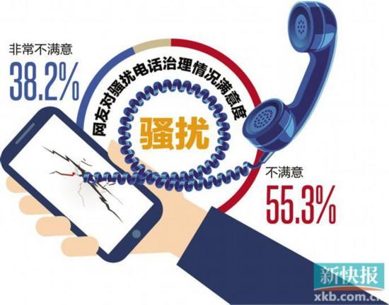 骚扰电话投诉呈增长之势 超九成网友对效果不满意