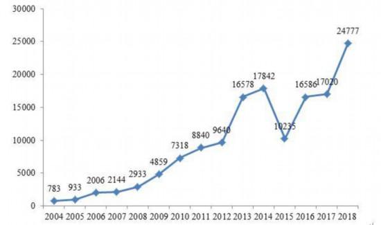 我国累计实施汽车召回1768次 挽回消费者损失达520亿