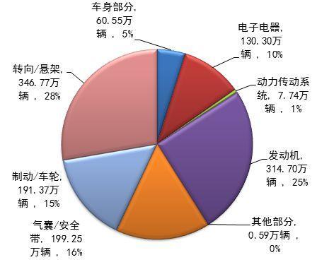 中国累计实施汽车召回1768次挽回消费者损失520亿