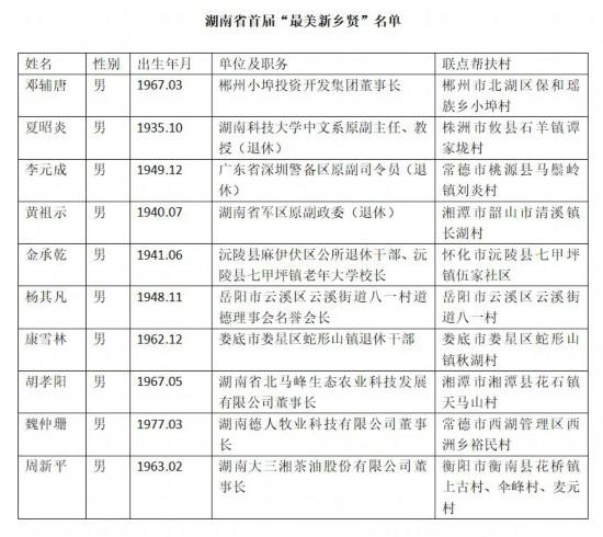"""湖南省首届""""最美新乡贤""""揭晓!这10"""