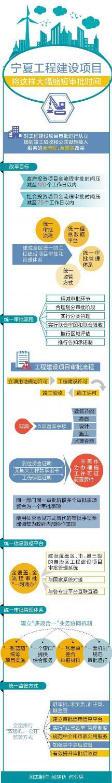 宁夏正式推开工程建设项目审批制度改革