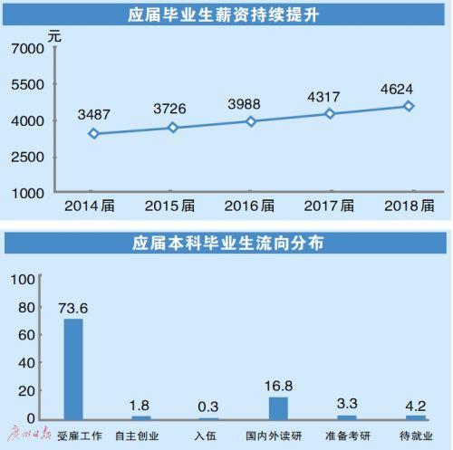 大学毕业生就业情况:2018就业率91.5%
