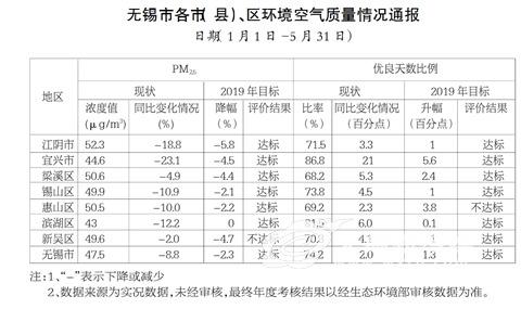 前五月无锡宜兴PM2.5浓度降幅最大 新吴未达标