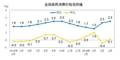 """5月份CPI同比涨幅或继续扩大 连续第3个月处于""""2时代"""""""