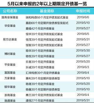 消息:多家公募申报39个月定开债基金 部分机构青睐配置中长期债券