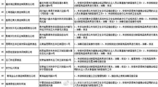 卫健委曝光卫生违法酒店已责令25868家单位整改