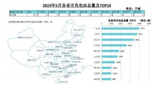 截至5月全国充电桩累计保有量97.6万台,同比增长71.0%