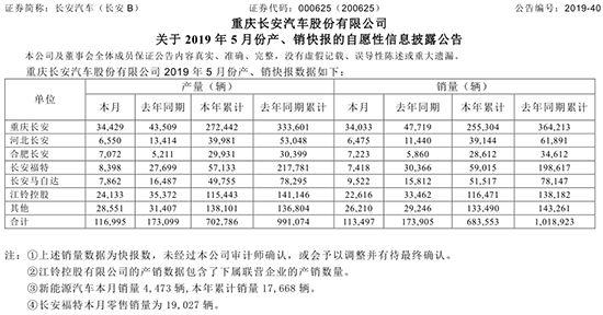 长安5月销量下滑34%
