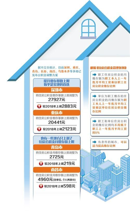 多地調整住房公積金繳存基數和繳存額 多地提升繳存基數上限