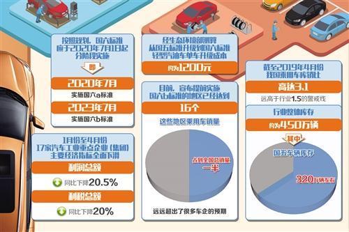 多地将于7月1日提前国六标准 车企消化库存压力骤增 老旧车辆报废更新加速