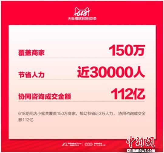 """AI应用新风口:""""店小蜜""""助商家天猫618成交112亿"""