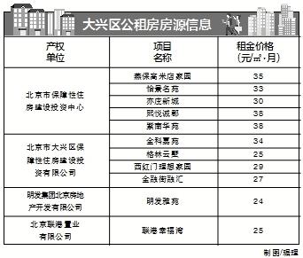 1179套公租房不摇号快速配租西城房源每平米月租金31元