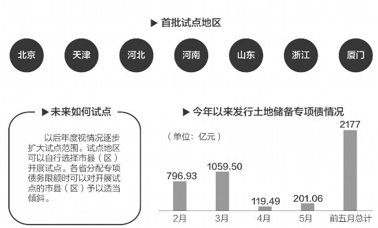 土地储备出新政!北京等7地试点按项目实行全周期预算管理