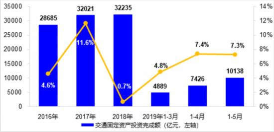 交通部:5月交通運輸經濟運行總體平穩