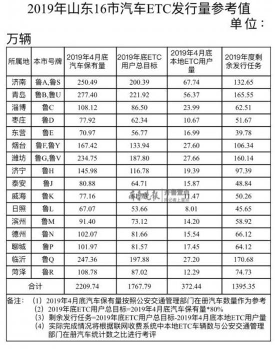 山东汽车ETC用户仅16.84%!未来免费安装不用预存费用
