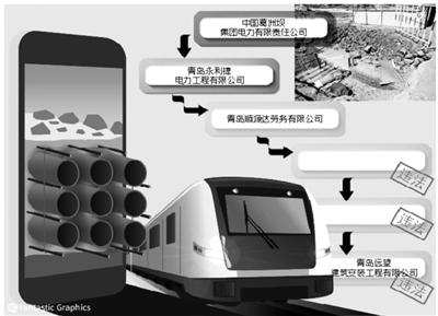 葛洲坝集团回复青岛地铁事件责任