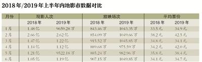 中国内地影市的票房增速明显放缓