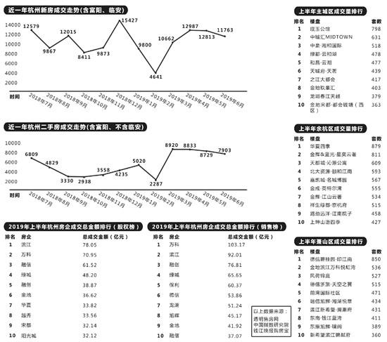 上半年杭州卖了超过10.4万套房