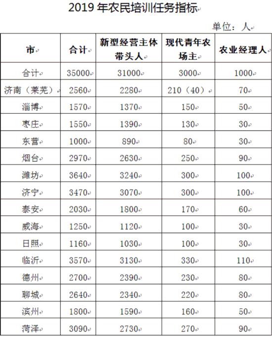 2019年山东省计划培训35000名农民 培养1000名农业经理人