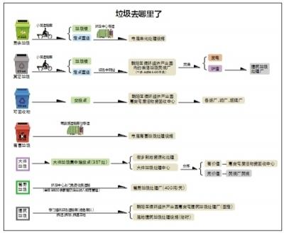 北京朝阳区建立垃圾分类完整闭环模式